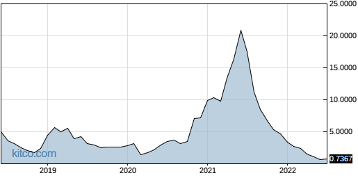 HYRE 10-Year Chart