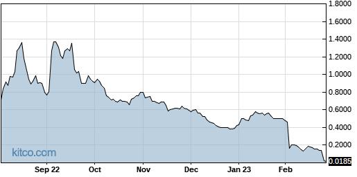 HYRE 1-Year Chart