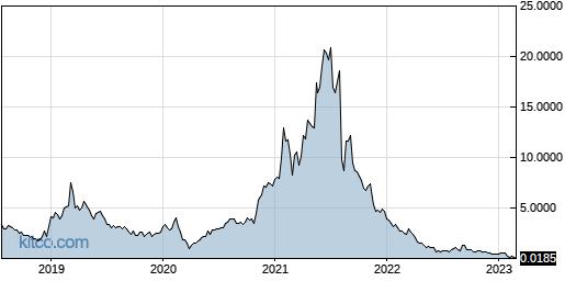 HYRE 5-Year Chart