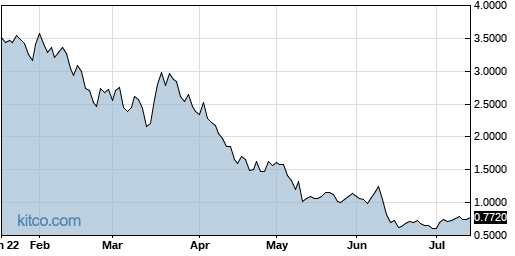 HYRE 6-Month Chart