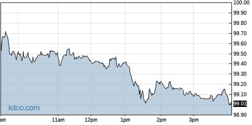 HZNP 1-Day Chart