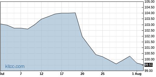 HZNP 1-Month Chart