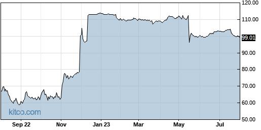 HZNP 1-Year Chart