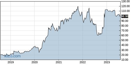 HZNP 5-Year Chart