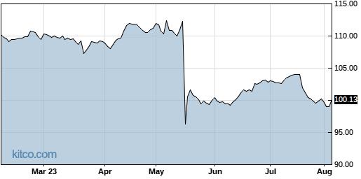 HZNP 6-Month Chart