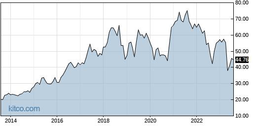 IART 10-Year Chart