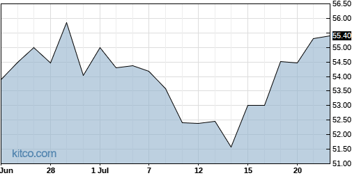 IART 1-Month Chart
