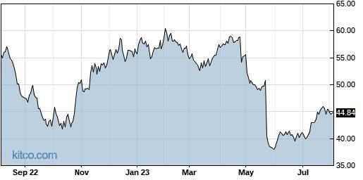 IART 1-Year Chart