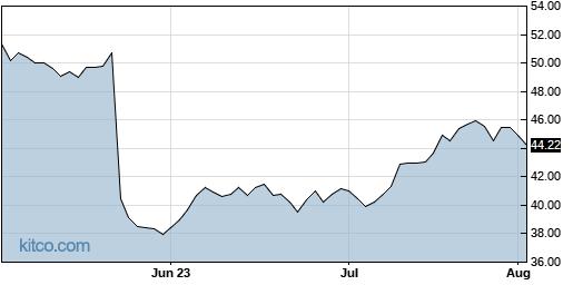 IART 3-Month Chart