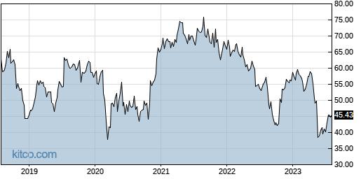 IART 5-Year Chart