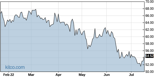 IART 6-Month Chart