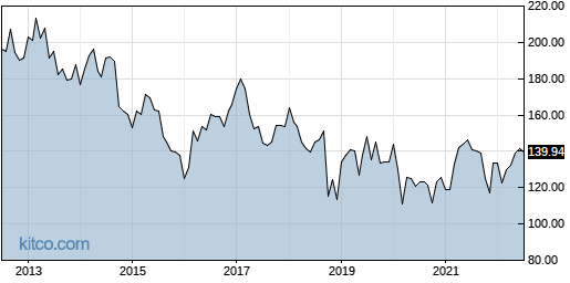 IBM 10-Year Chart