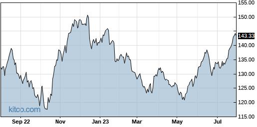 IBM 1-Year Chart