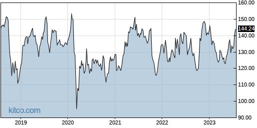 IBM 5-Year Chart