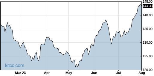 IBM 6-Month Chart