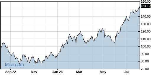 IBP 1-Year Chart