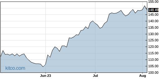 IBP 3-Month Chart