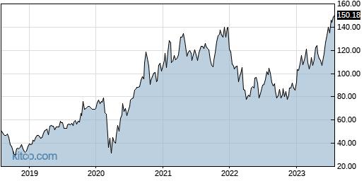 IBP 5-Year Chart