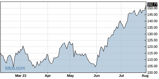 IBP 6-Month Chart