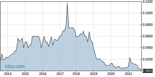 IBSS 10-Year Chart