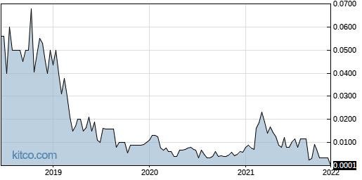 IBSS 5-Year Chart