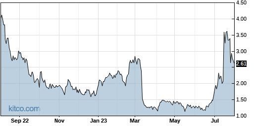 ICAD 1-Year Chart