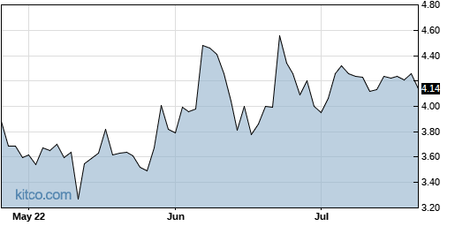 ICAD 3-Month Chart