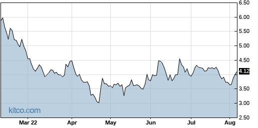 ICAD 6-Month Chart