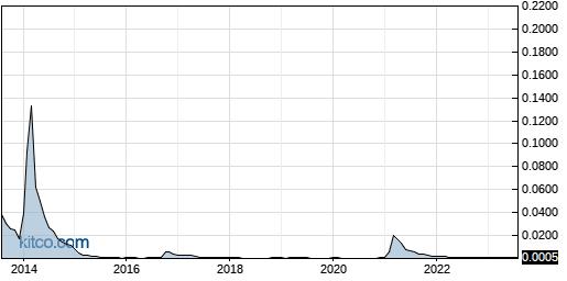 ICBU 10-Year Chart