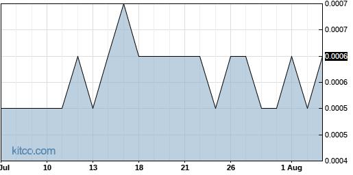 ICBU 1-Month Chart