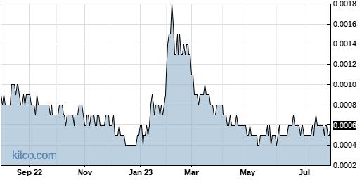 ICBU 1-Year Chart