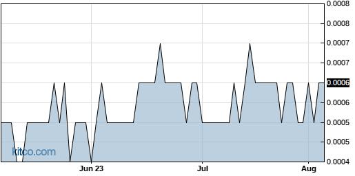 ICBU 3-Month Chart