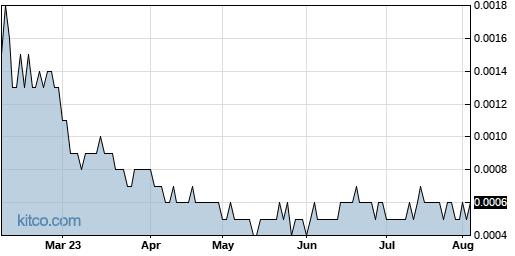 ICBU 6-Month Chart
