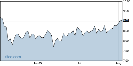 ICCC 3-Month Chart