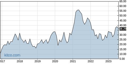 ICHR 10-Year Chart