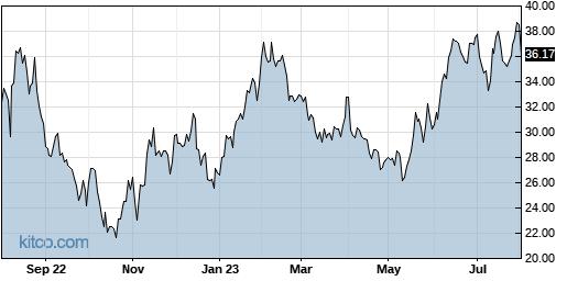 ICHR 1-Year Chart