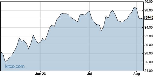 ICHR 3-Month Chart
