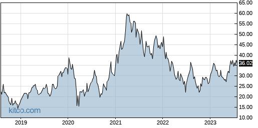 ICHR 5-Year Chart