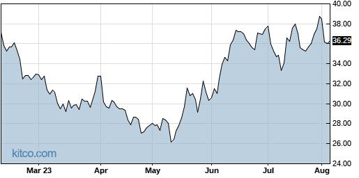 ICHR 6-Month Chart