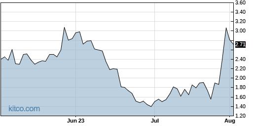 ICLK 3-Month Chart