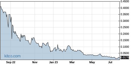 ICNB 1-Year Chart