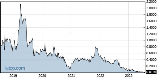 ICNB 5-Year Chart