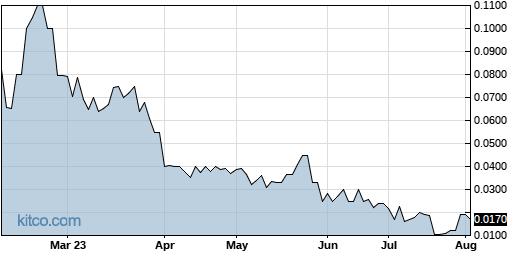 ICNB 6-Month Chart