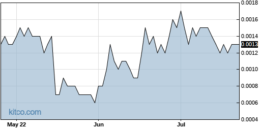 ICNM 3-Month Chart