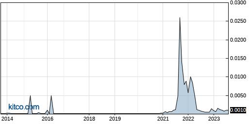 ICOA 10-Year Chart