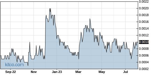 ICOA 1-Year Chart