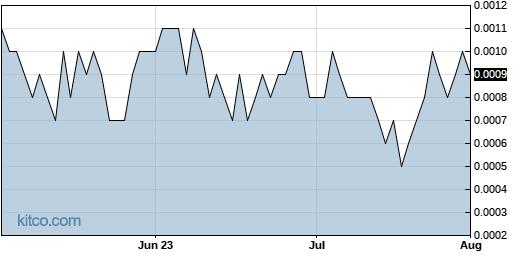ICOA 3-Month Chart