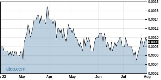 ICOA 6-Month Chart