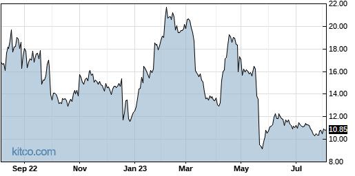 ICPT 1-Year Chart