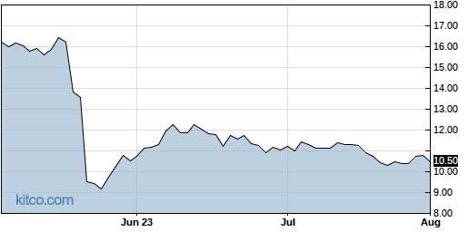 ICPT 3-Month Chart